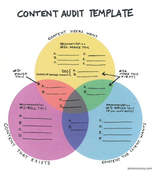 Content-Audit-Template