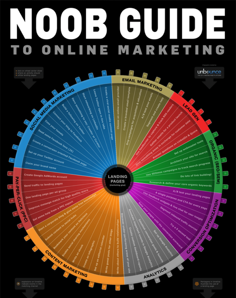 Digital Marketing Guide 2018