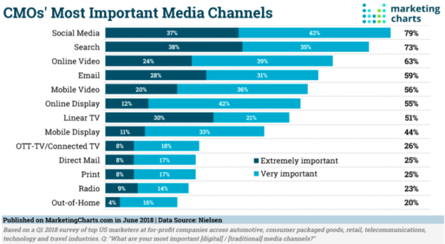 Most Important Media Channels 2018